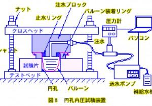 水圧を利用した材料の破壊試験装置